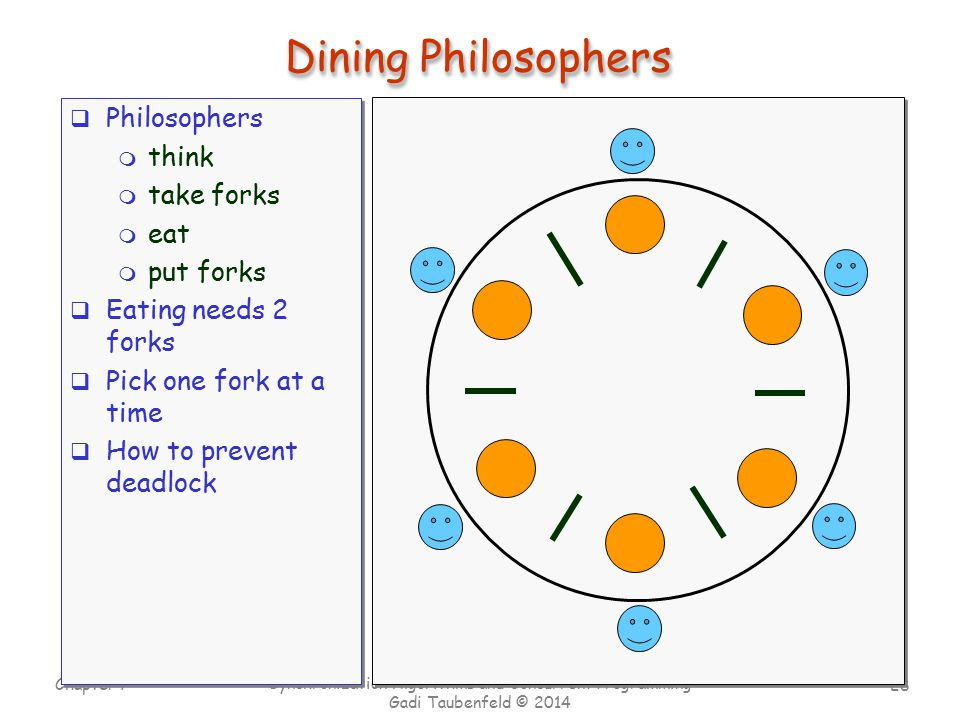 Dining Philosophers Philosophers think take forks eat put forks