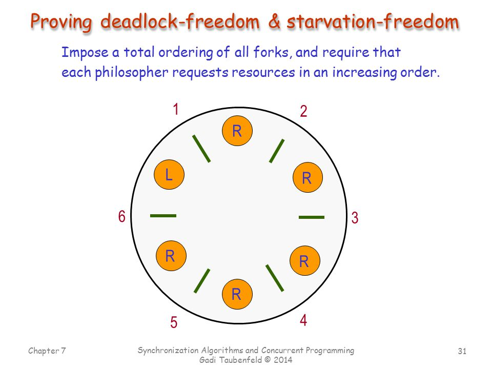 Proving deadlock-freedom & starvation-freedom
