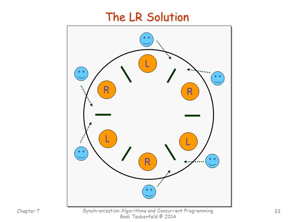 The LR Solution L R R L L R Chapter 7
