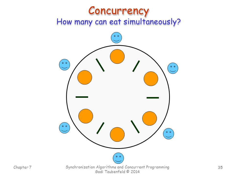 Concurrency How many can eat simultaneously