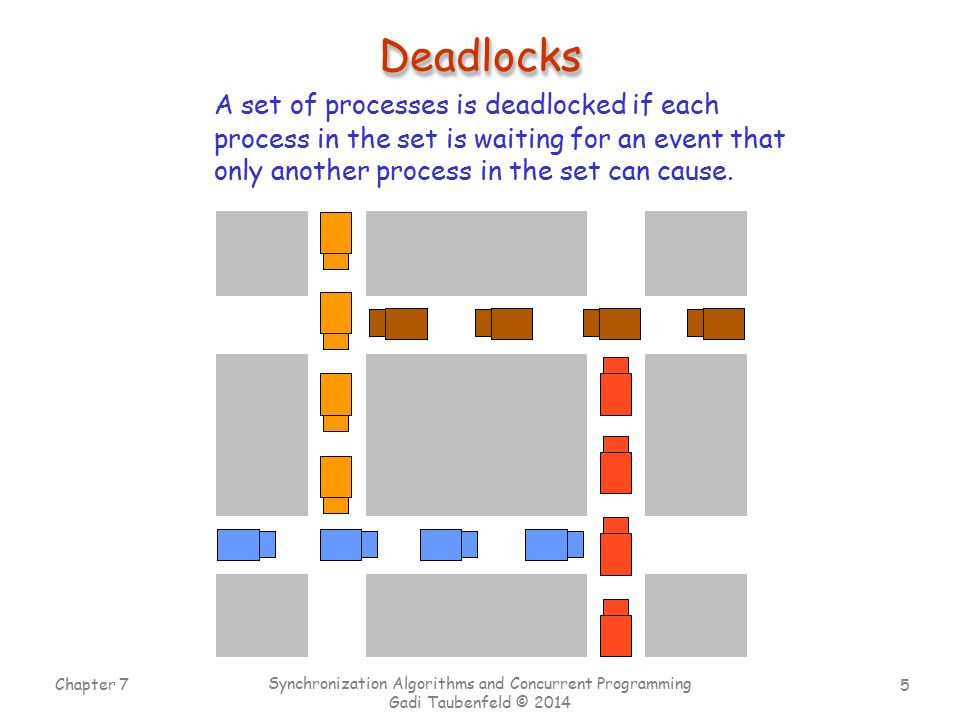 Deadlocks A set of processes is deadlocked if each process in the set is waiting for an event that only another process in the set can cause.