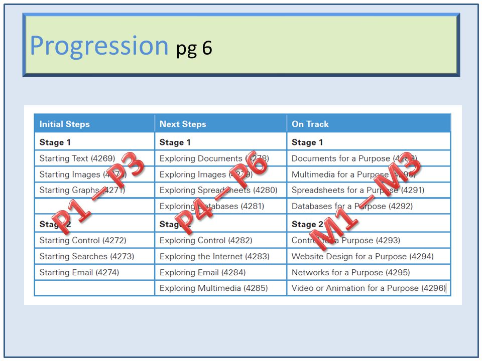 Progression pg 6 P1 – P3 P4 – P6 M1 – M3
