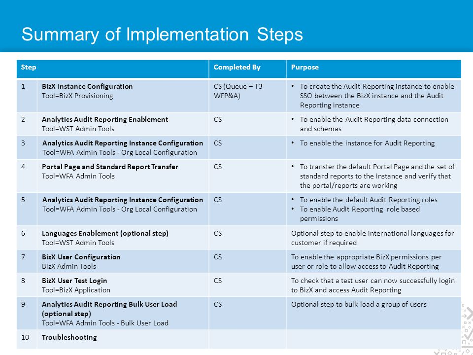 Summary of Implementation Steps