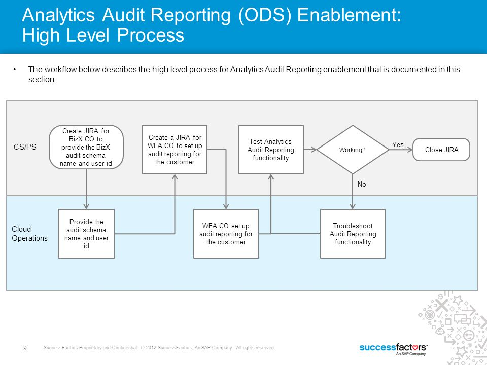 Analytics Audit Reporting (ODS) Enablement: High Level Process