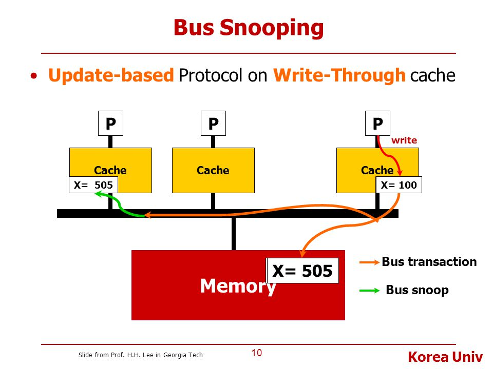Bus Snooping Memory Update-based Protocol on Write-Through cache P P P