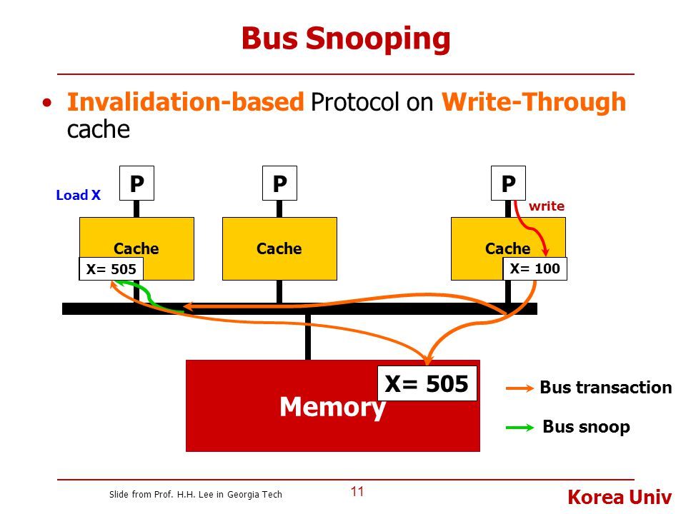 Bus Snooping Memory Invalidation-based Protocol on Write-Through cache