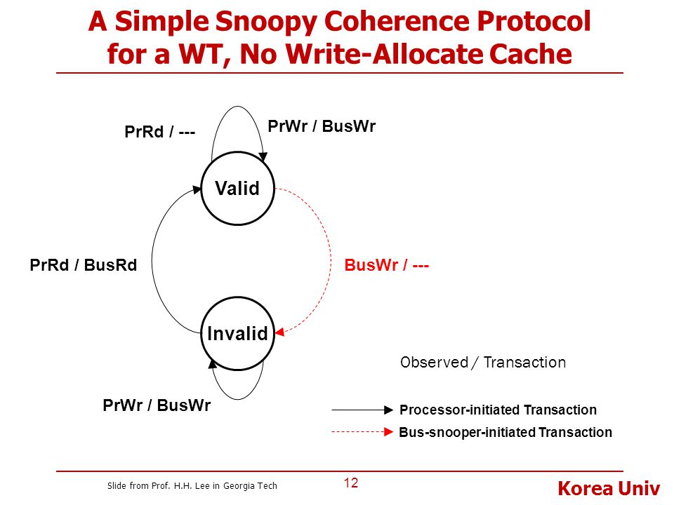 A Simple Snoopy Coherence Protocol for a WT, No Write-Allocate Cache