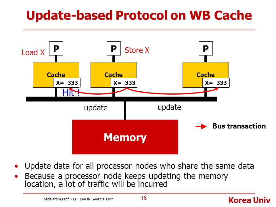 Update-based Protocol on WB Cache