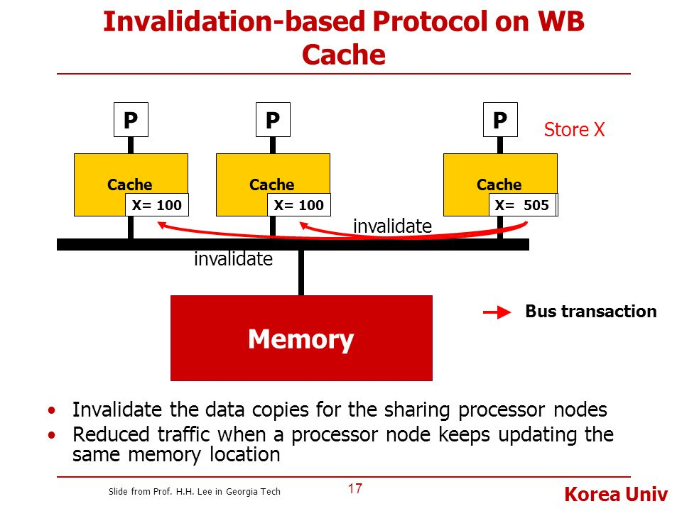 Invalidation-based Protocol on WB Cache
