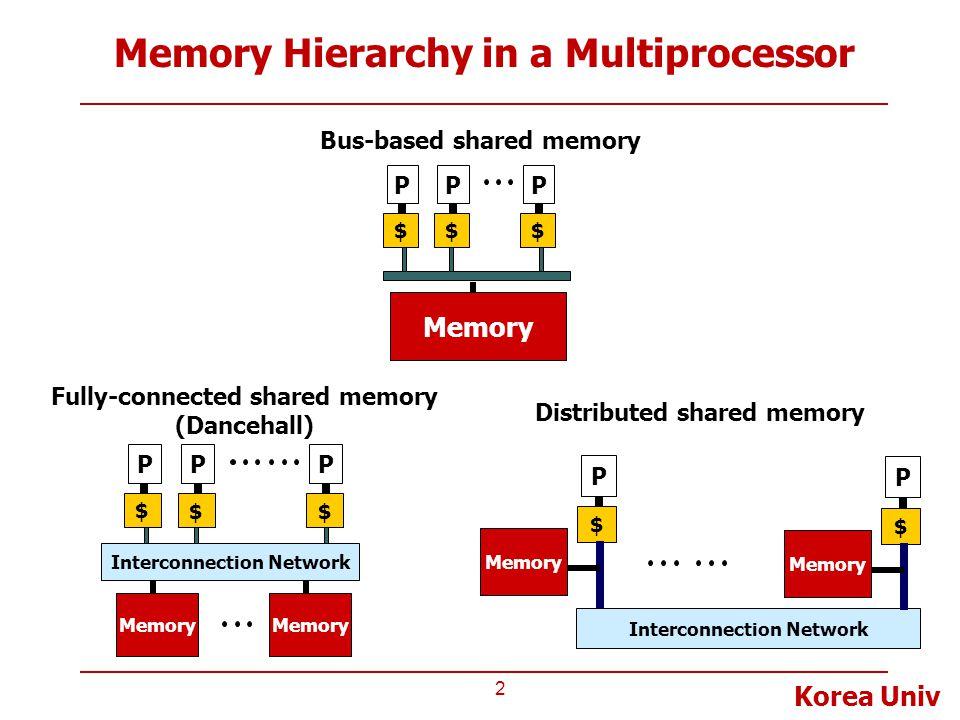 Memory Hierarchy in a Multiprocessor