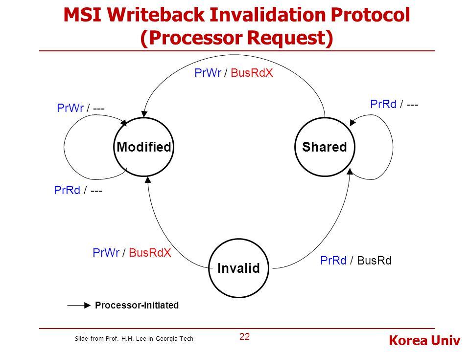MSI Writeback Invalidation Protocol (Processor Request)