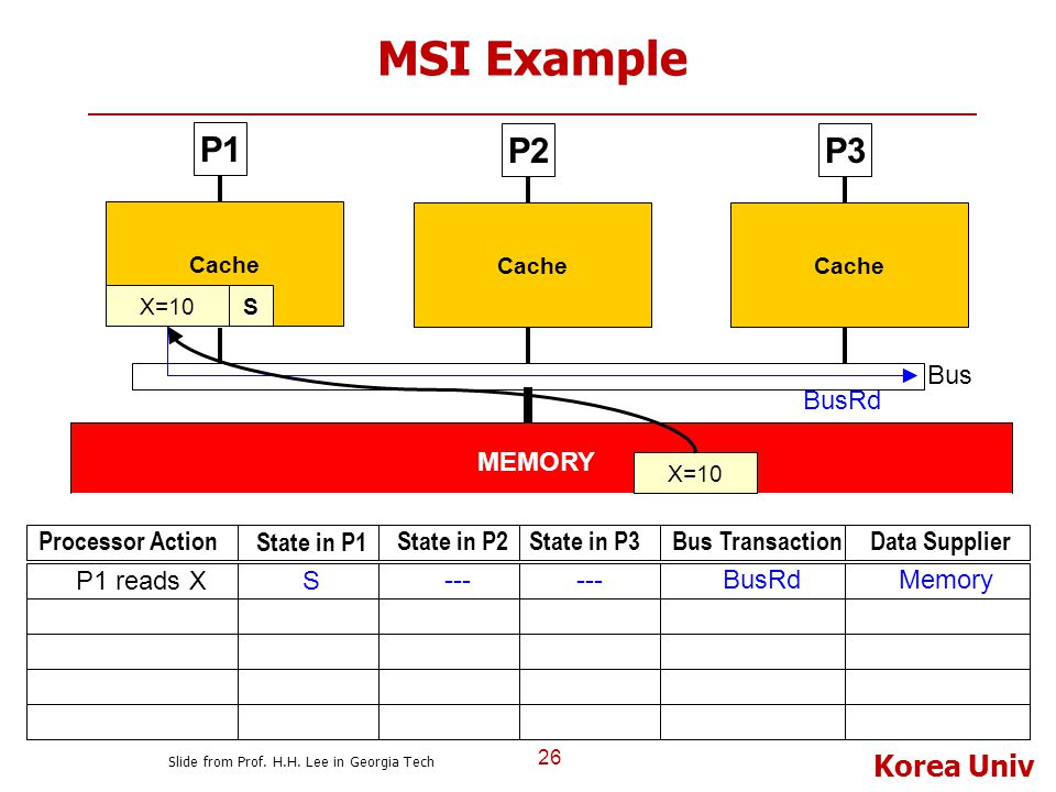 MSI Example P1 P2 P3 Bus BusRd MEMORY Processor Action State in P1