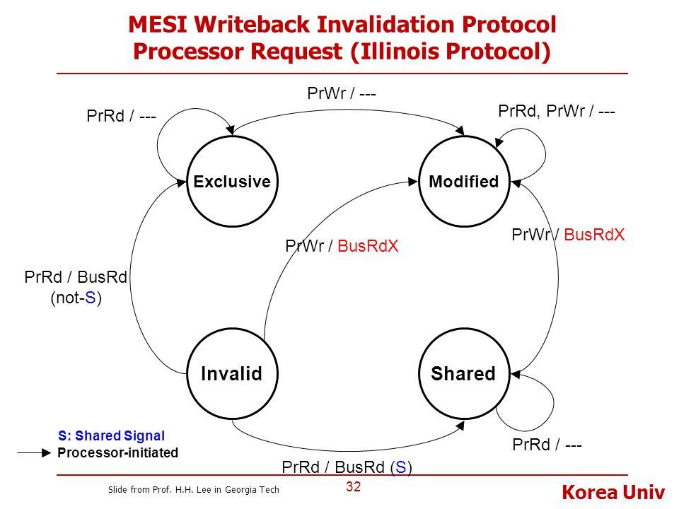 MESI Writeback Invalidation Protocol Processor Request (Illinois Protocol)