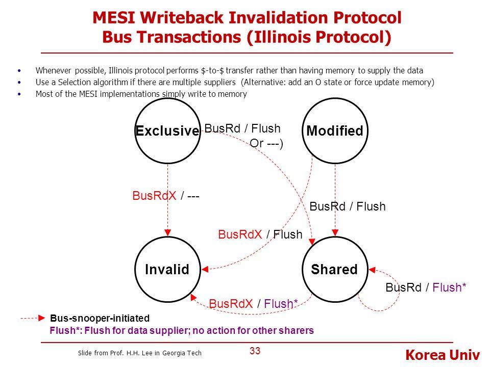 MESI Writeback Invalidation Protocol Bus Transactions (Illinois Protocol)
