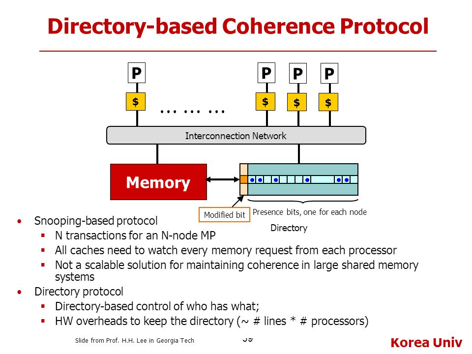 Directory-based Coherence Protocol