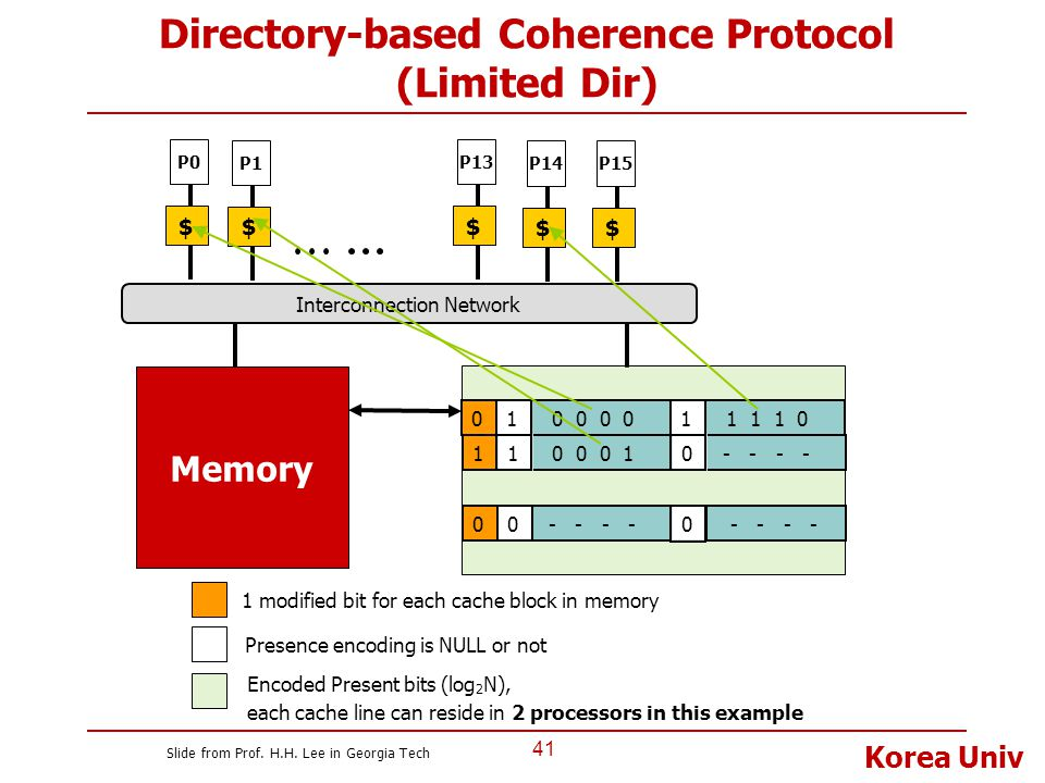 Directory-based Coherence Protocol (Limited Dir)