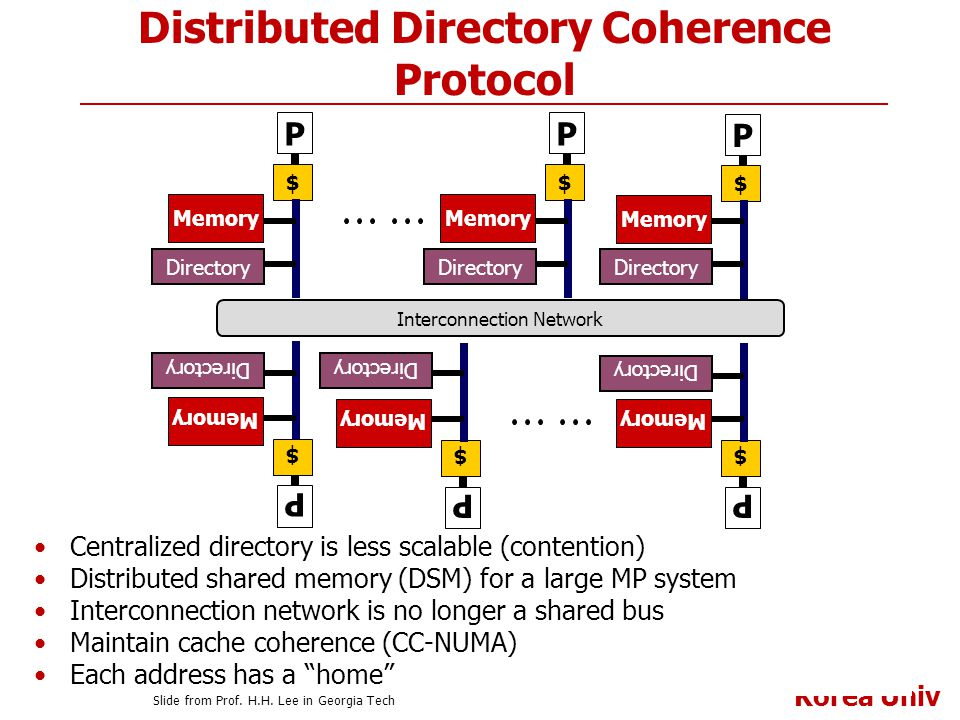 Distributed Directory Coherence Protocol