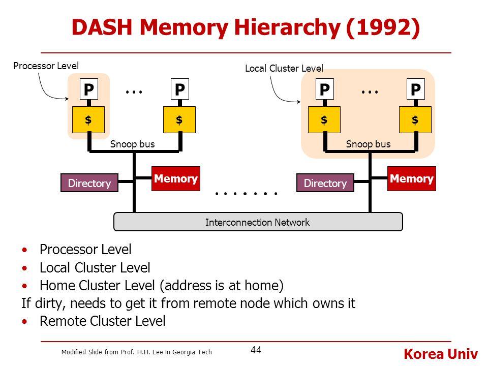 DASH Memory Hierarchy (1992)