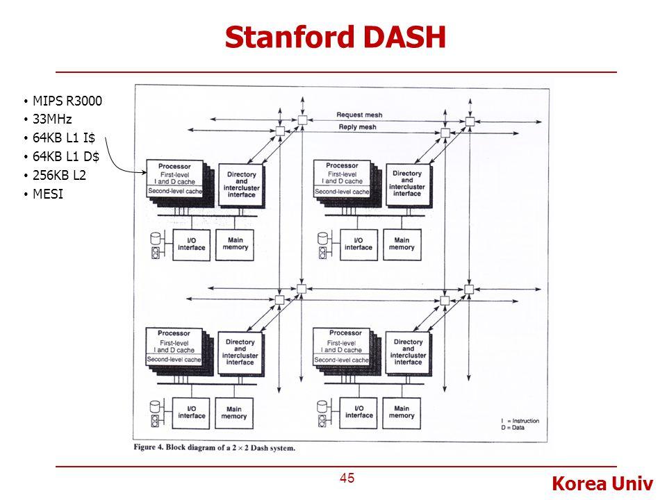 Stanford DASH MIPS R3000 33MHz 64KB L1 I$ 64KB L1 D$ 256KB L2 MESI