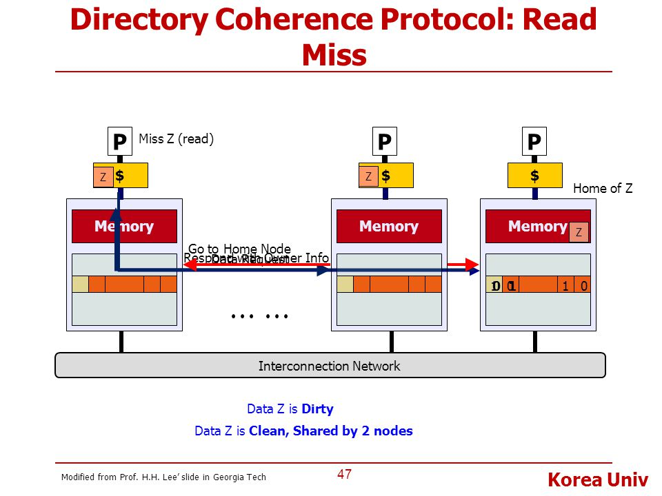 Directory Coherence Protocol: Read Miss