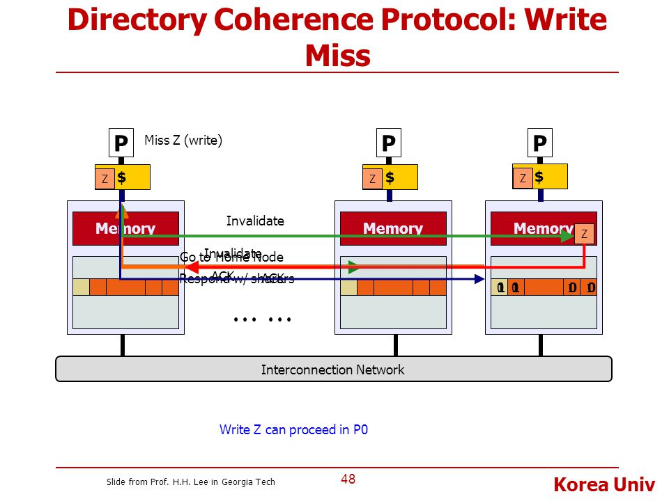 Directory Coherence Protocol: Write Miss