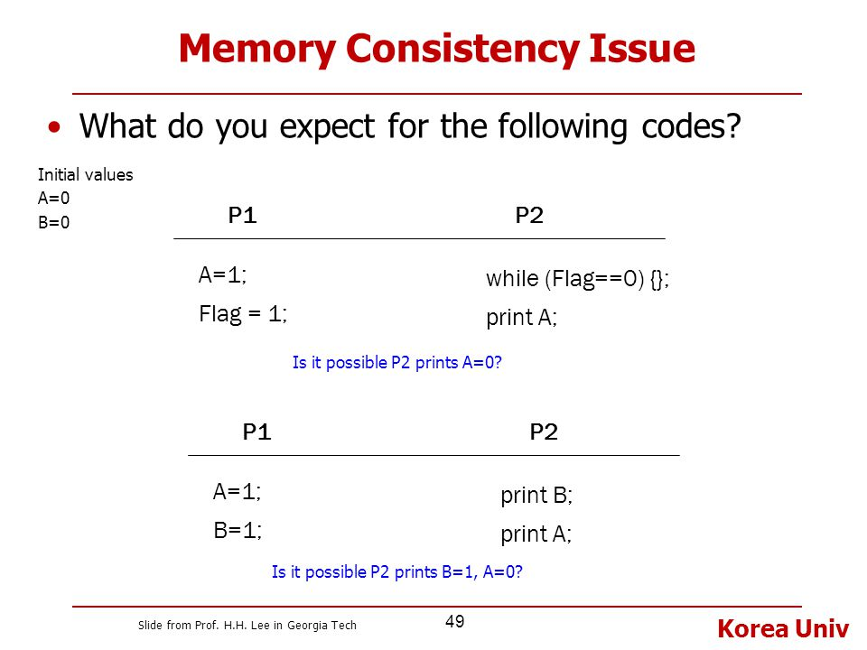Memory Consistency Issue
