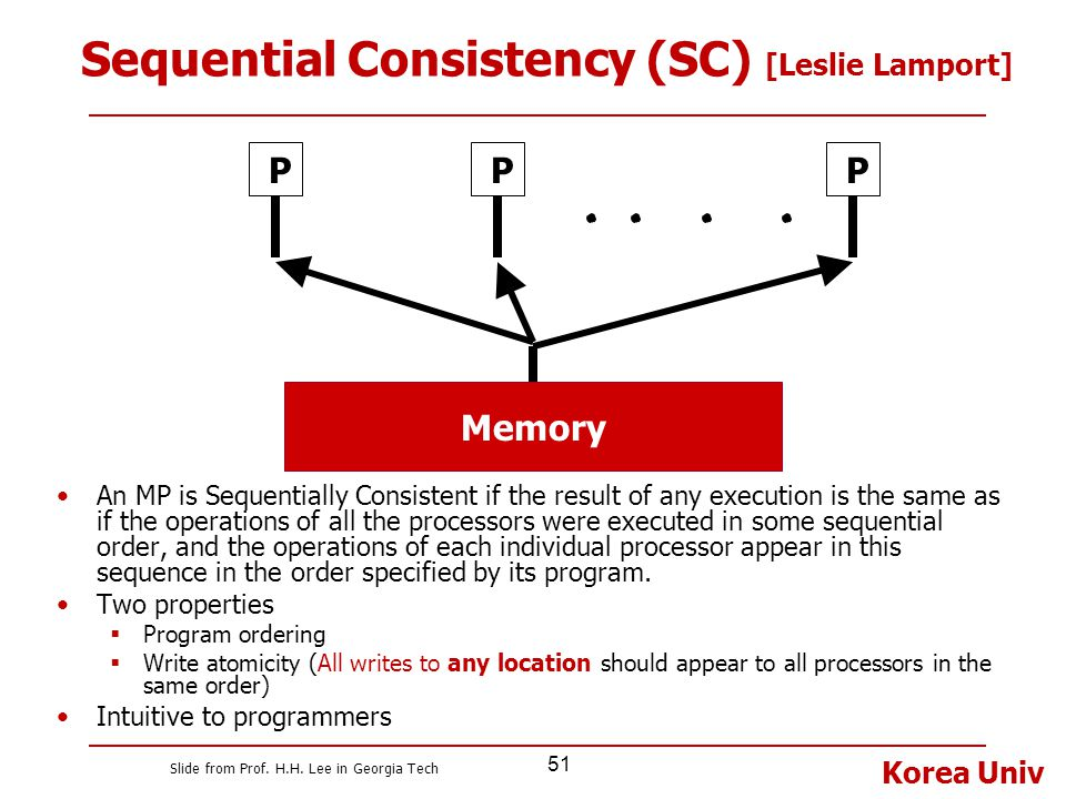 Sequential Consistency (SC) [Leslie Lamport]