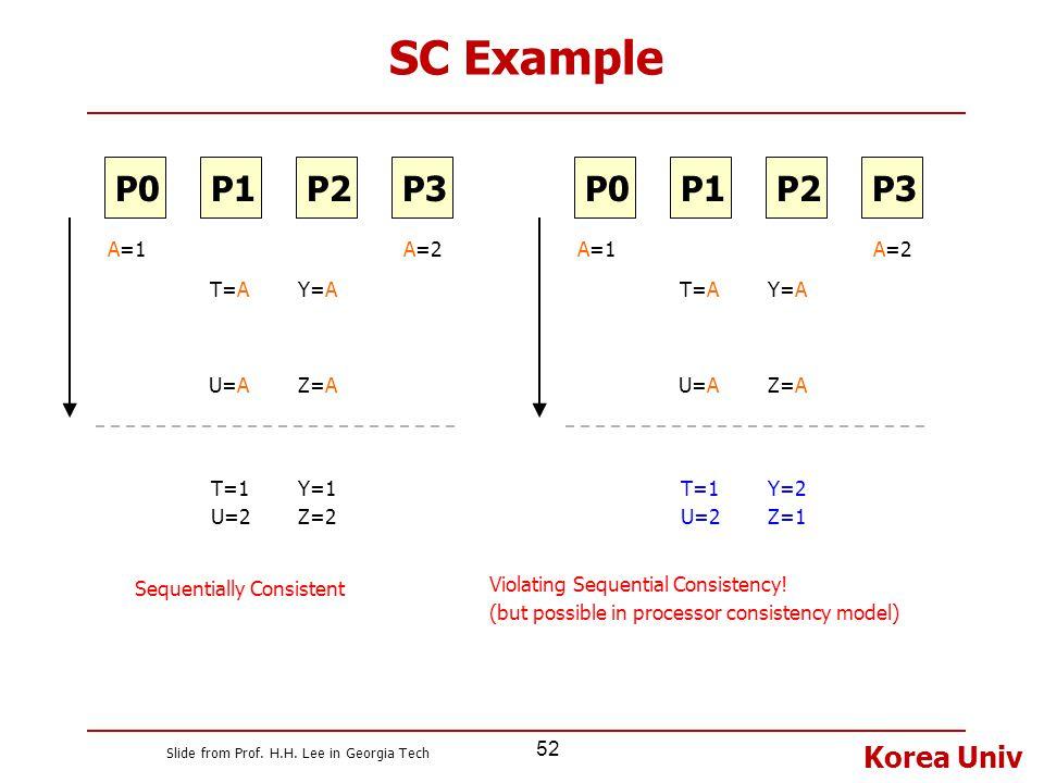 SC Example P1 P2 P3 P0 P1 P2 P3 P0 A=1 A=2 T=A Y=A U=A Z=A A=1 A=2 T=A