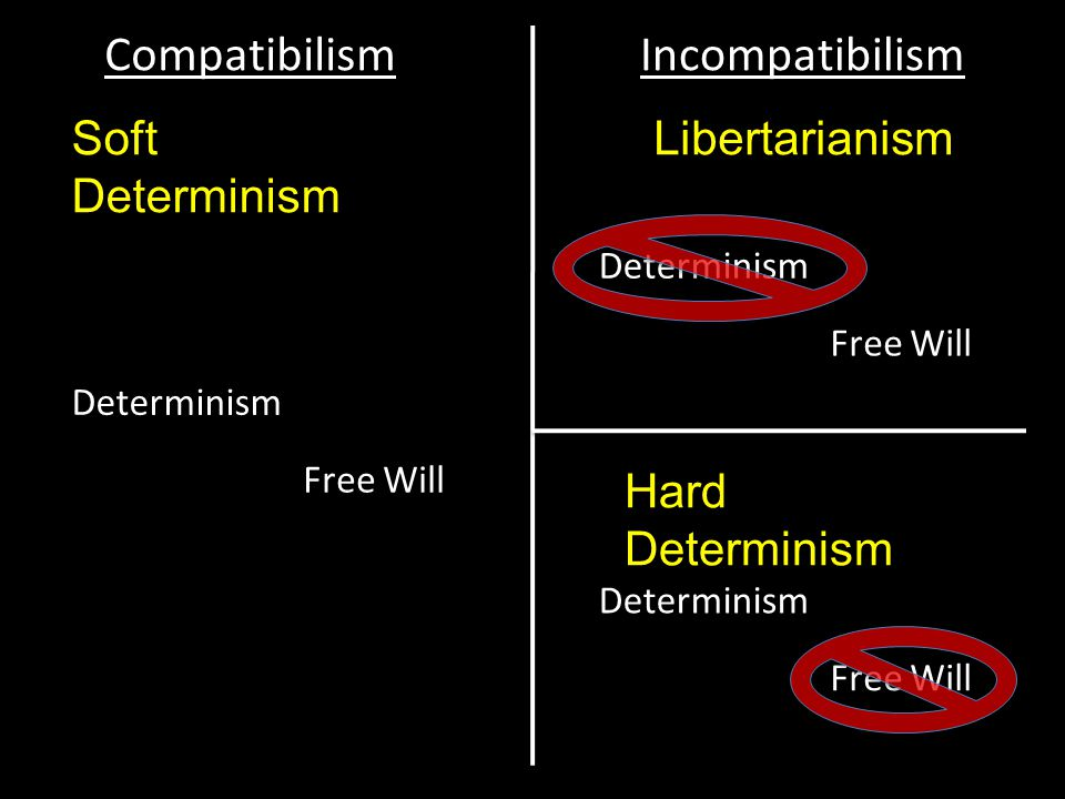free will soft determinism and compatibilism vs libertarianism and hard determinism
