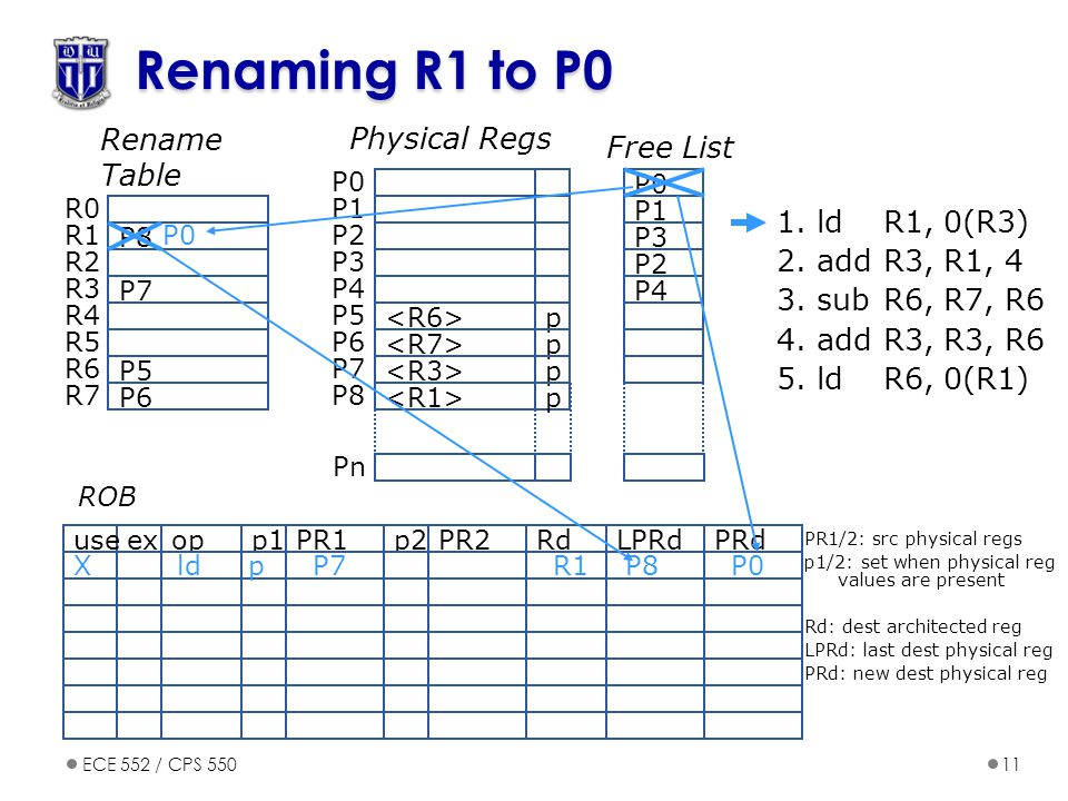 Renaming R1 to P0 Rename Table Physical Regs Free List 1. ld R1, 0(R3)