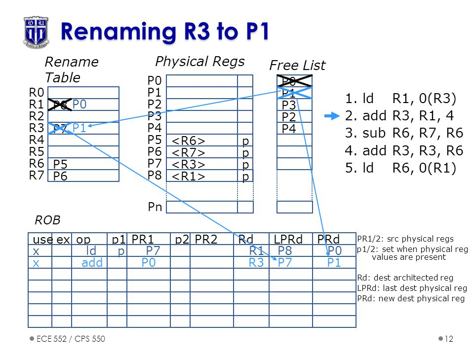 Renaming R3 to P1 Rename Table Physical Regs Free List 1. ld R1, 0(R3)