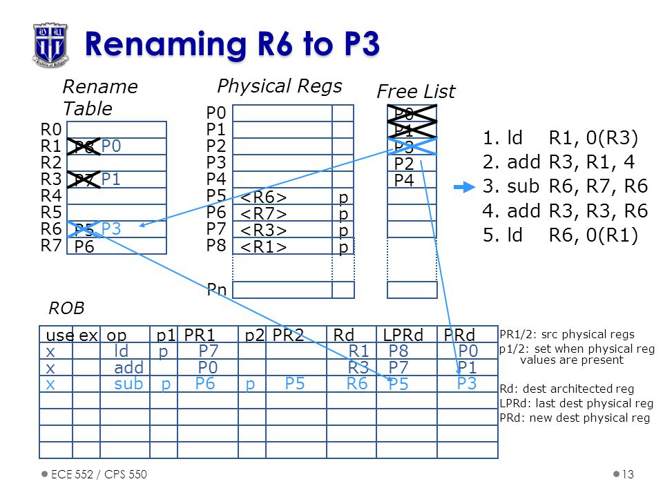 Renaming R6 to P3 Rename Table Physical Regs Free List 1. ld R1, 0(R3)