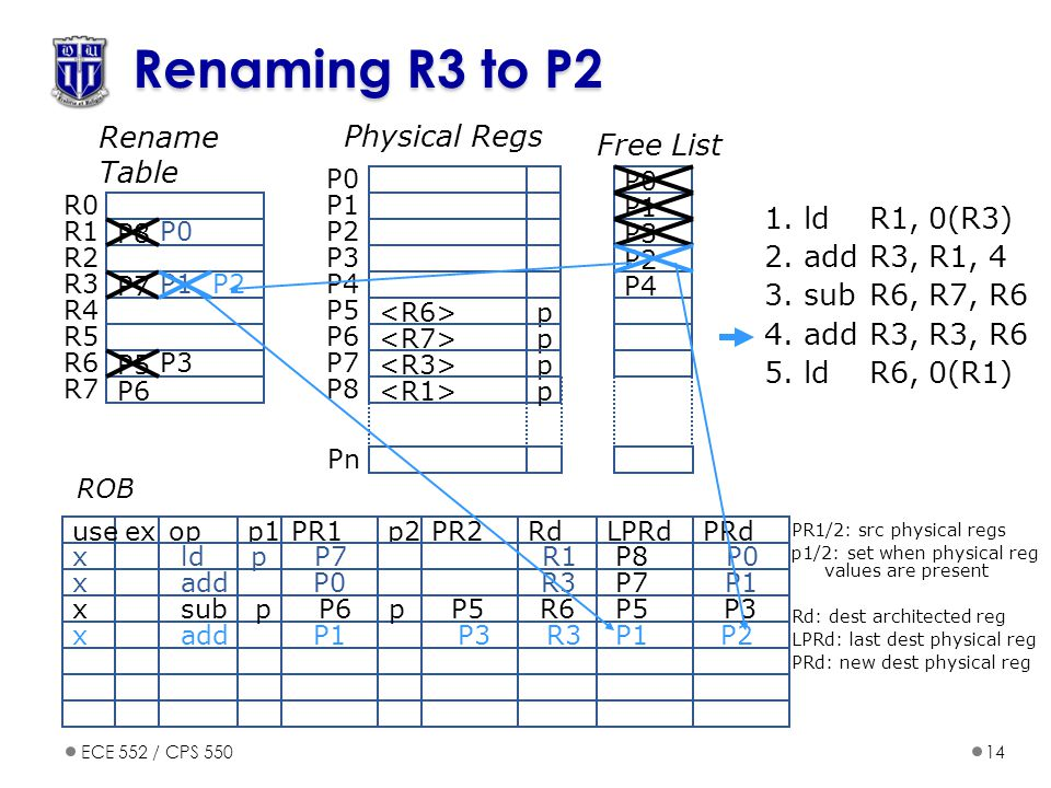 Renaming R3 to P2 Rename Table Physical Regs Free List 1. ld R1, 0(R3)