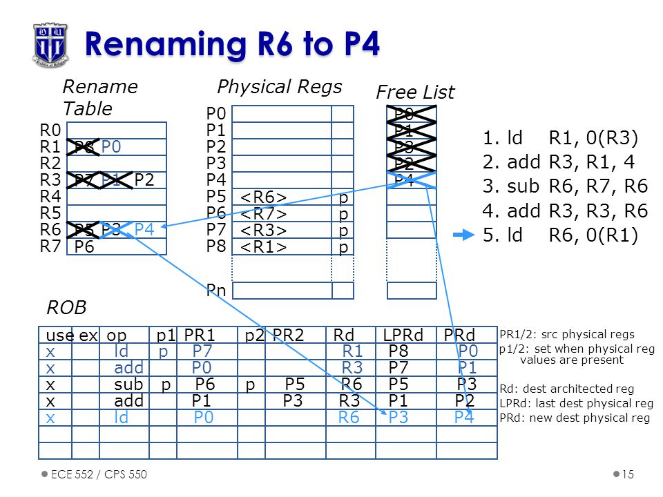 Renaming R6 to P4 Rename Table Physical Regs Free List 1. ld R1, 0(R3)