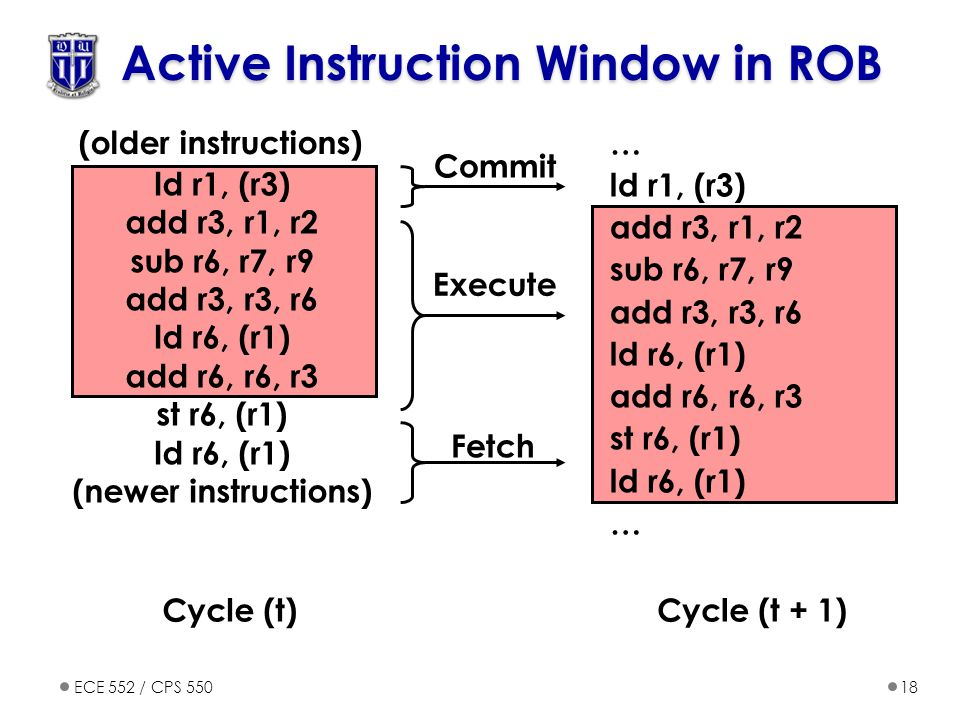 Active Instruction Window in ROB