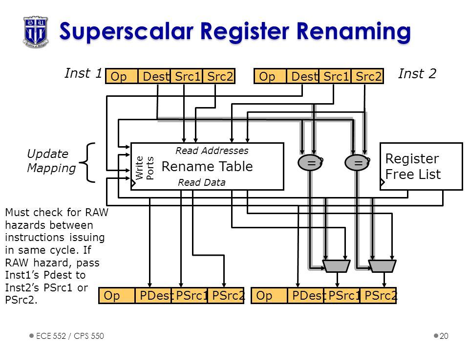 Superscalar Register Renaming