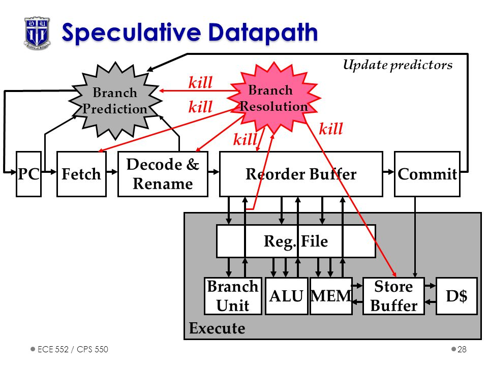 Speculative Datapath kill PC Fetch Decode & Rename Reorder Buffer