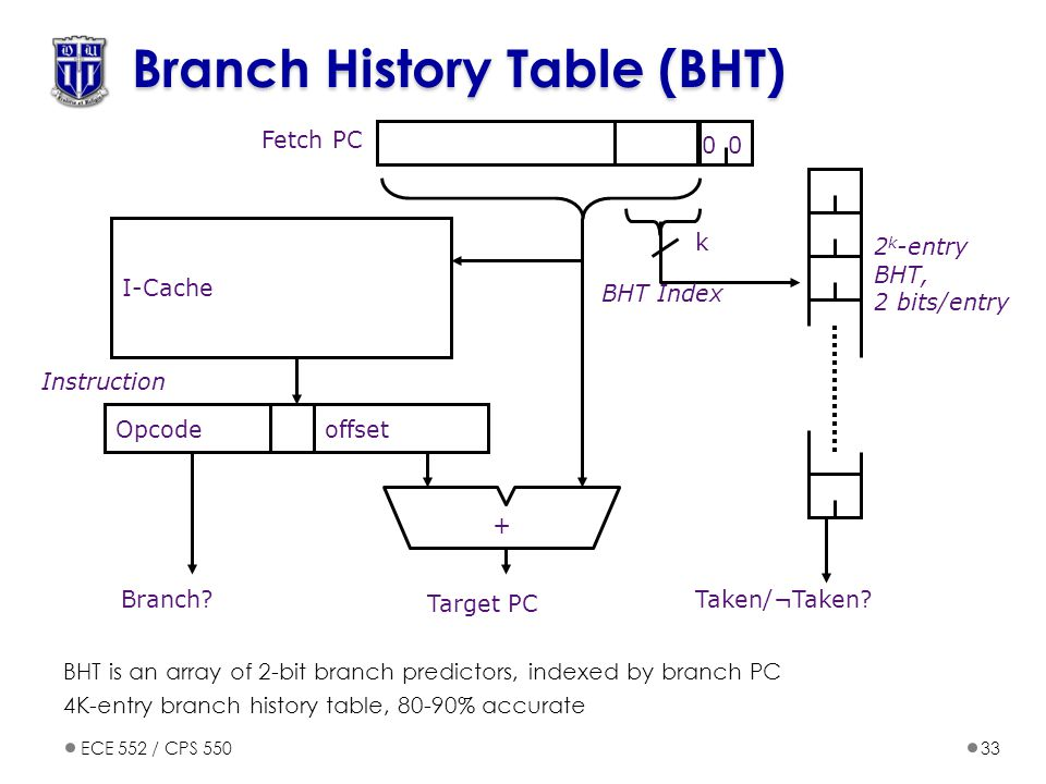 Branch History Table (BHT)