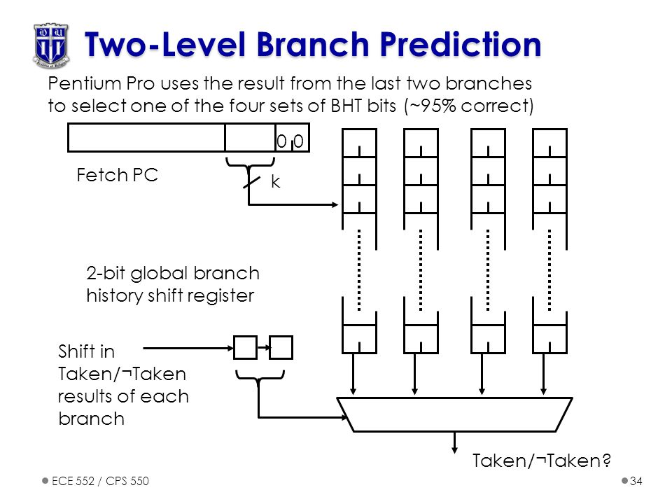 Two-Level Branch Prediction