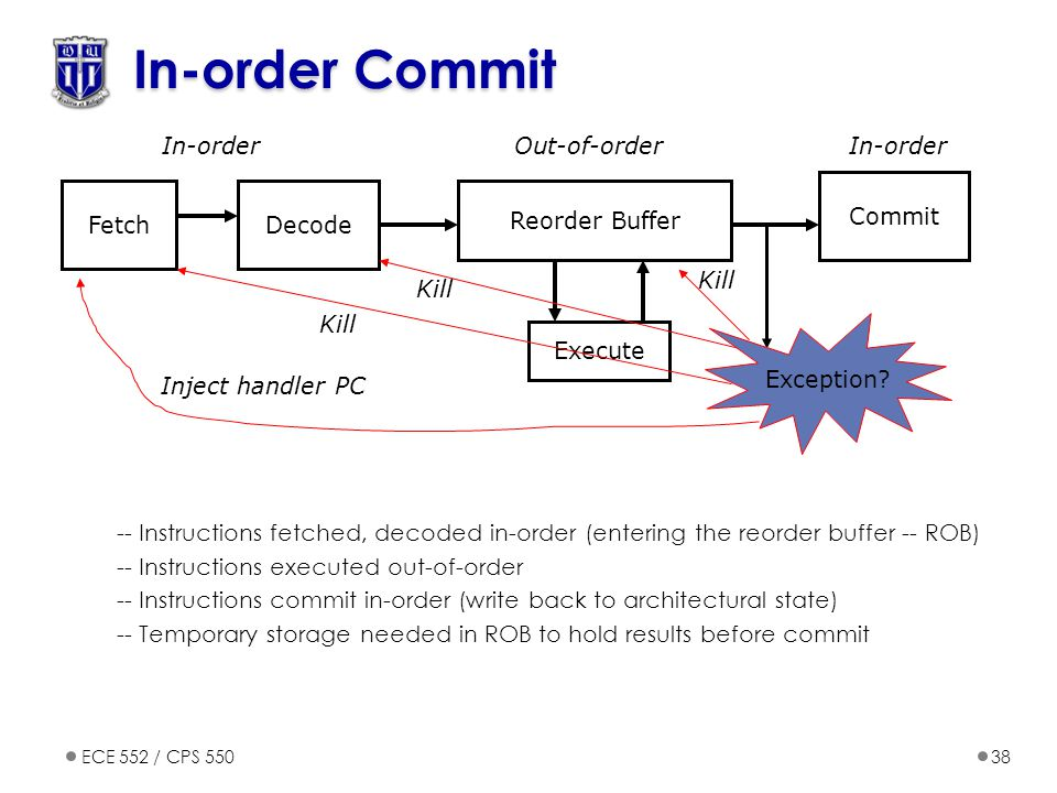 In-order Commit In-order Out-of-order In-order Commit Fetch Decode