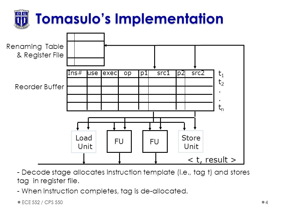 Tomasulo's Implementation