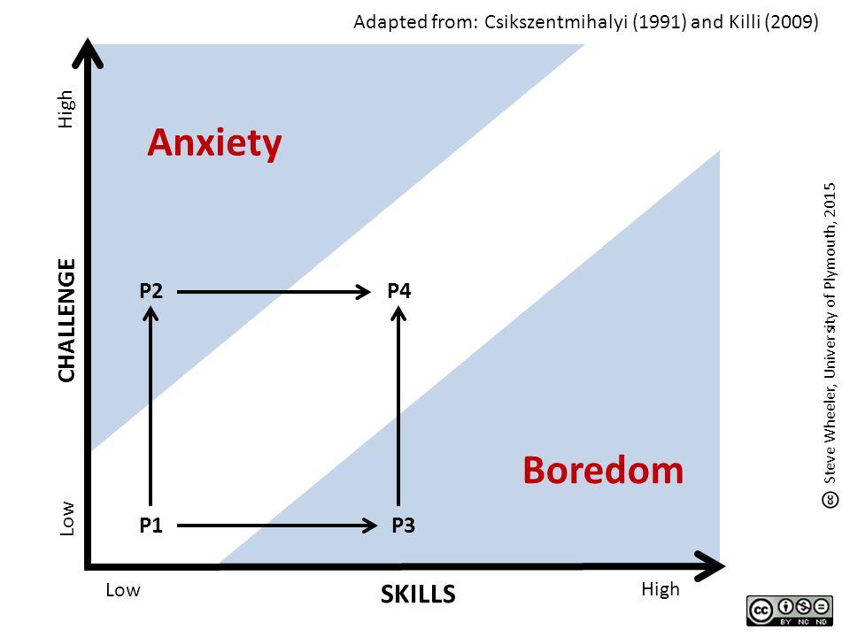 Anxiety Boredom SKILLS CHALLENGE P1 P2 P3 P4