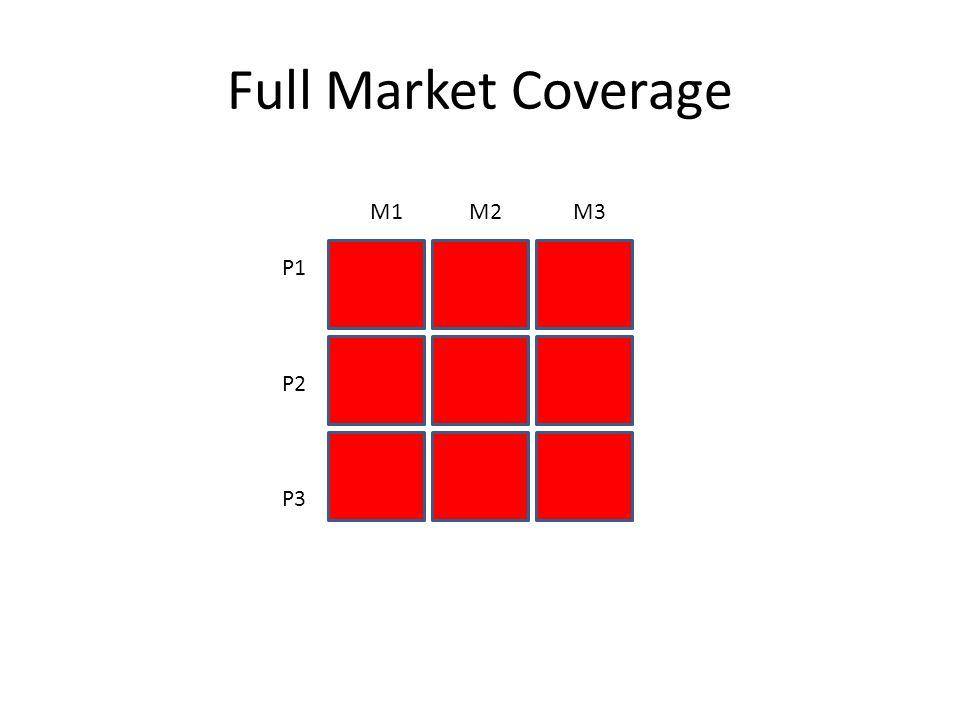 Full Market Coverage M1 M2 M3 P1 P2 P3