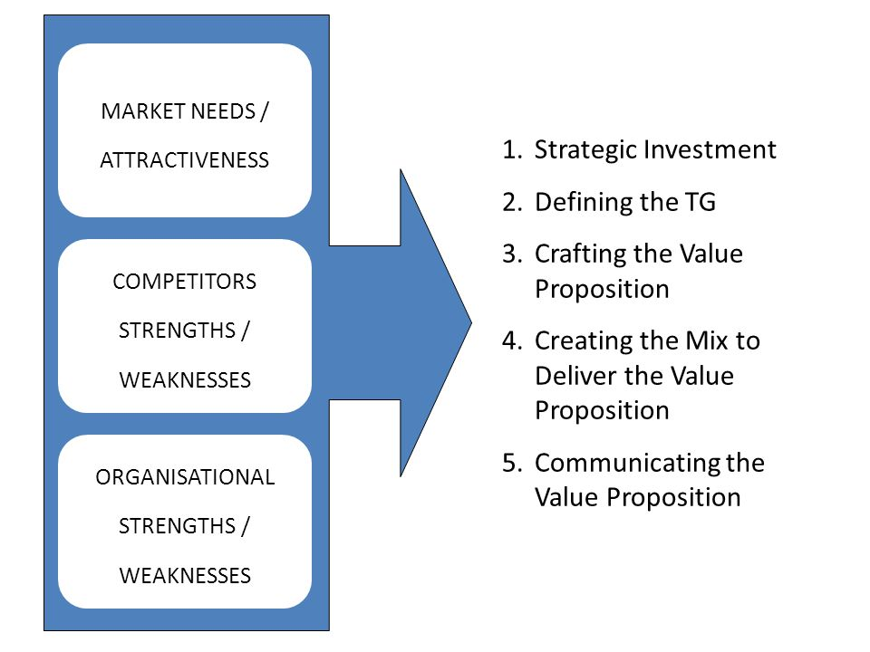 Crafting the Value Proposition