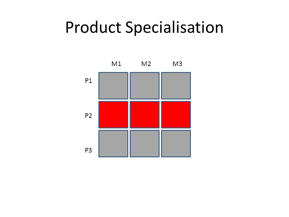 Product Specialisation