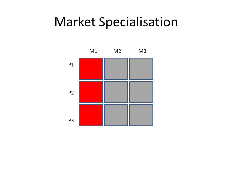 Market Specialisation