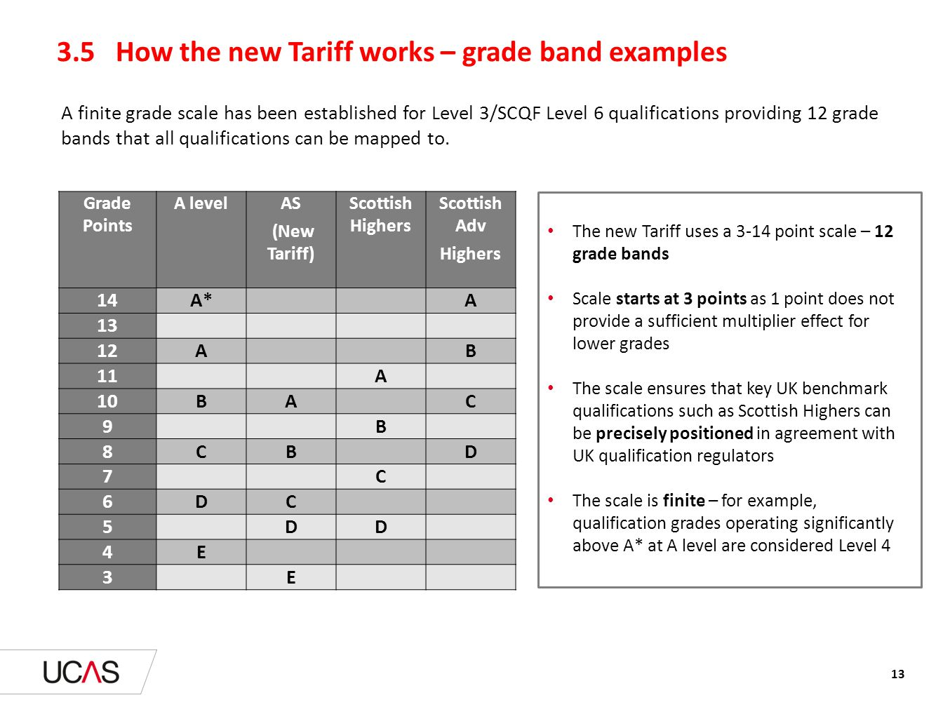 3.5 How the new Tariff works – grade band examples