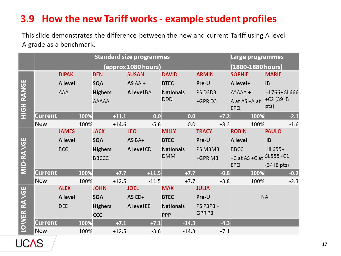3.9 How the new Tariff works - example student profiles