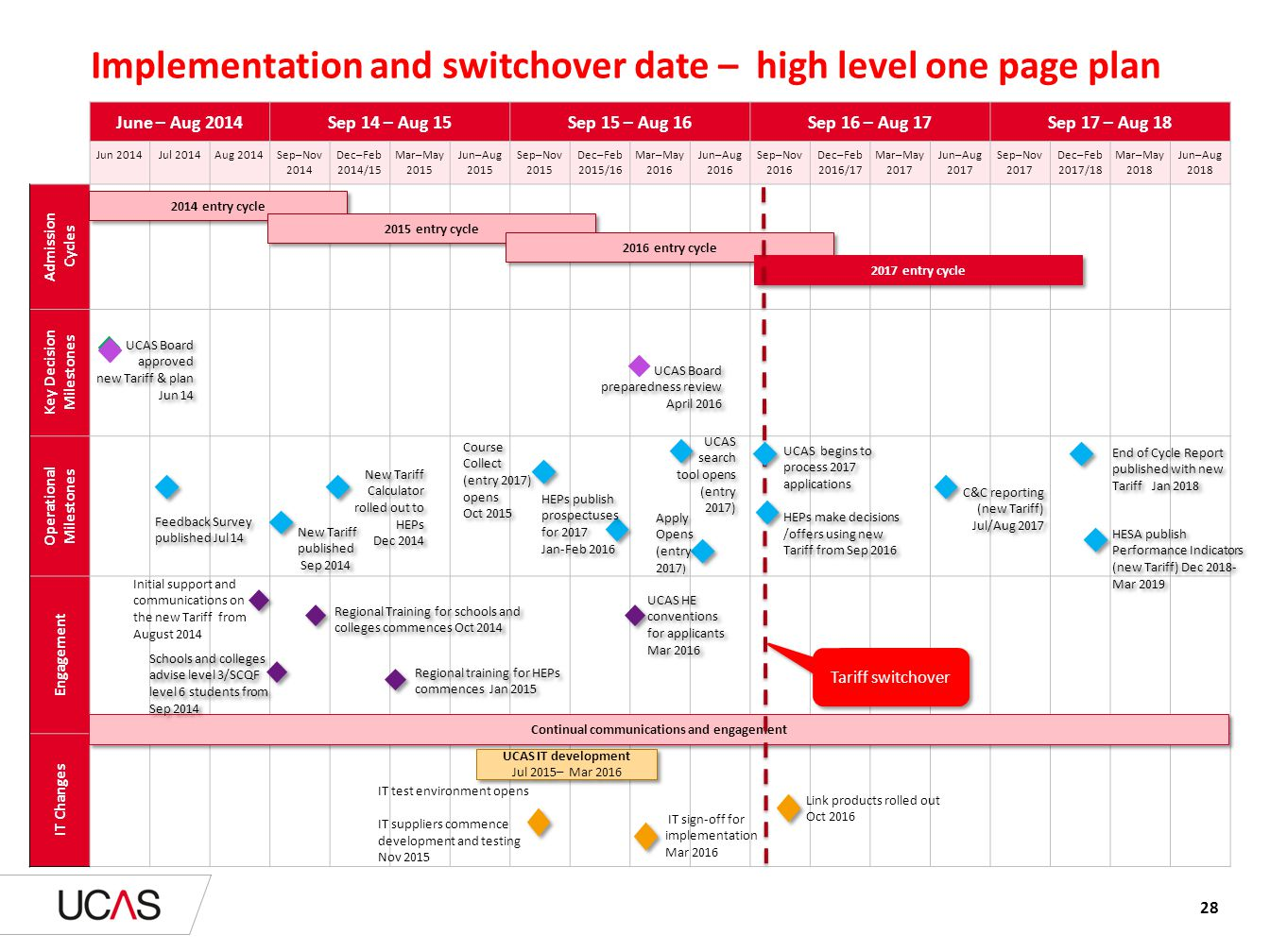 Implementation and switchover date – high level one page plan