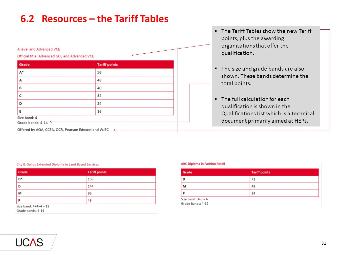6.2 Resources – the Tariff Tables